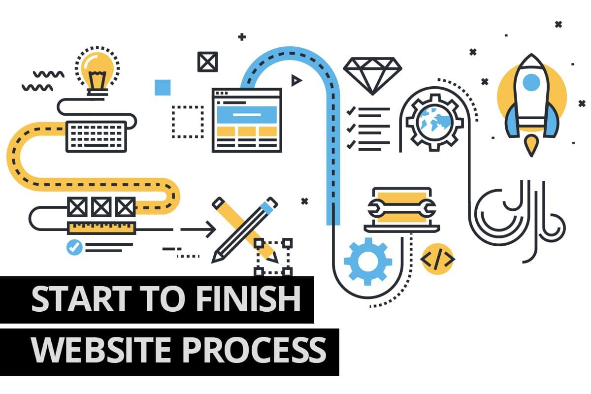 Website Process from Cowlick Studios Windsor Website Design